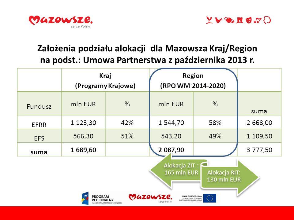 Założenia podziału alokacji dla Mazowsza Kraj/Region na podst.: Umowa Partnerstwa z października 2013 r.