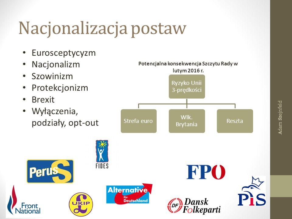 Nacjonalizacja postaw Ryzyko Unii 3-prędkości Strefa euro Wlk. Brytania Reszta Eurosceptycyzm Nacjonalizm Szowinizm Protekcjonizm Brexit Wyłączenia, p