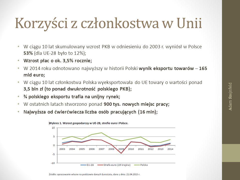 Korzyści z członkostwa w Unii W ciągu 10 lat skumulowany wzrost PKB w odniesieniu do 2003 r. wyniósł w Polsce 53% (dla UE-28 było to 12%); Wzrost płac