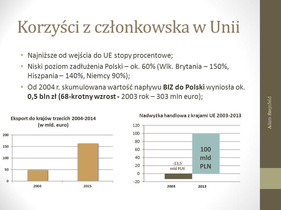 Korzyści z członkowska w Unii Najniższe od wejścia do UE stopy procentowe; Niski poziom zadłużenia Polski – ok. 60% (Wlk. Brytania – 150%, Hiszpania –