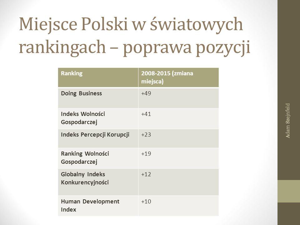 Miejsce Polski w światowych rankingach – poprawa pozycji Ranking2008-2015 (zmiana miejsca) Doing Business+49 Indeks Wolności Gospodarczej +41 Indeks Percepcji Korupcji+23 Ranking Wolności Gospodarczej +19 Globalny Indeks Konkurencyjności +12 Human Development Index +10 Adam Szejnfeld