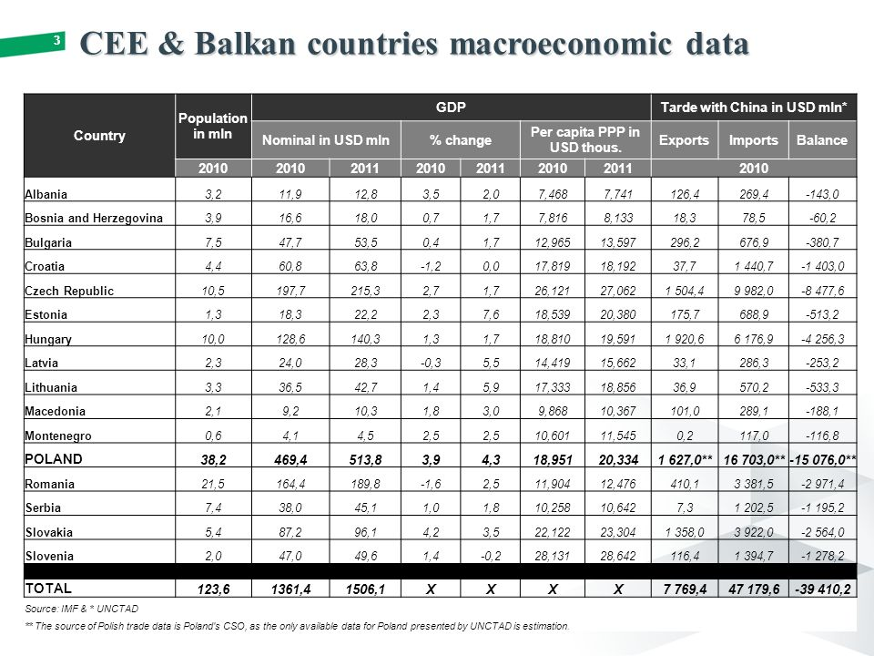 33 CEE & Balkan countries macroeconomic data Country Population in mln GDPTarde with China in USD mln* Nominal in USD mln% change Per capita PPP in USD thous.