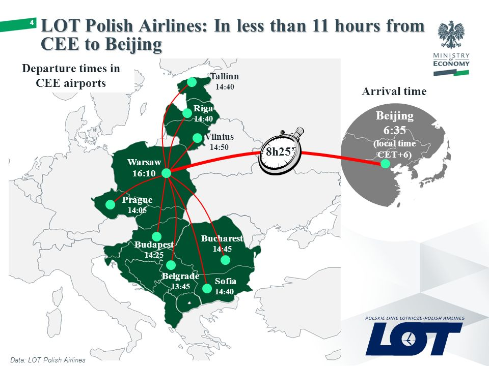44 Data: LOT Polish Airlines LOT Polish Airlines: In less than 11 hours from CEE to Beijing Beijing 6:35 (local time CET+6) Tallinn 14:40 Riga 14:40 Vilnius 14:50 Warsaw 16:10 Prague 14:05 Budapest 14:25 Belgrade 13:45 Sofia 14:40 Bucharest 14:45 8h25' Departure times in CEE airports Arrival time