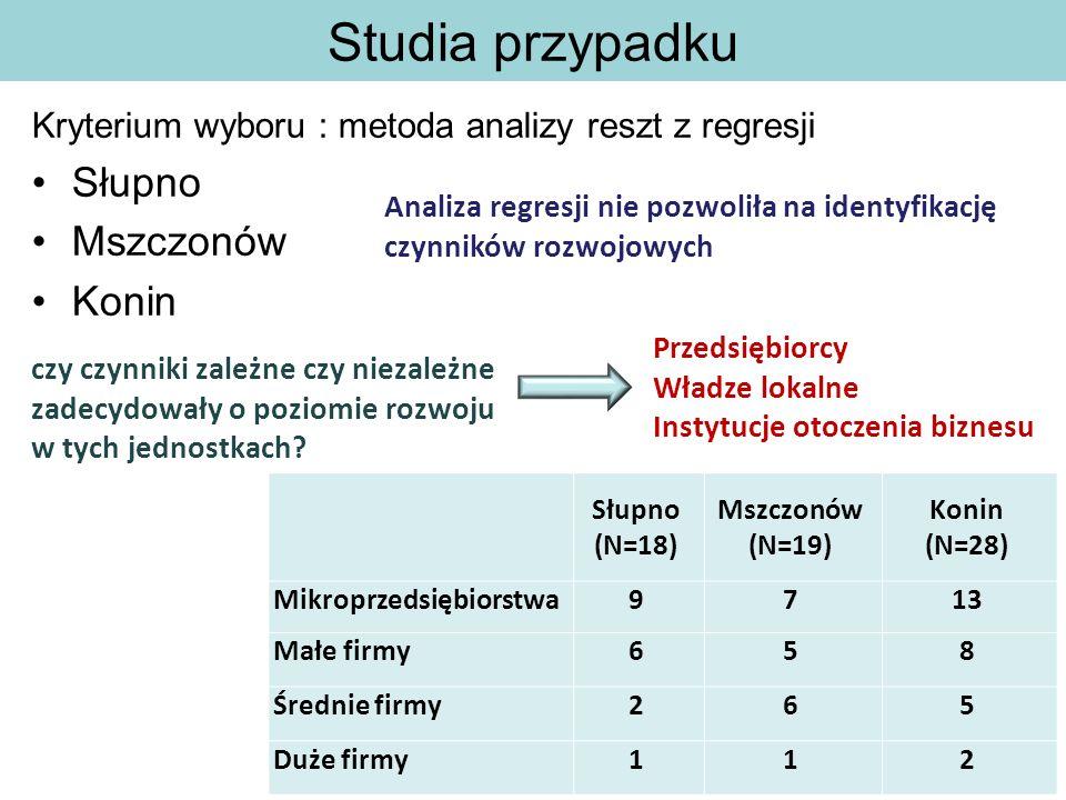 Studia przypadku Kryterium wyboru : metoda analizy reszt z regresji Słupno Mszczonów Konin Słupno (N=18) Mszczonów (N=19) Konin (N=28) Mikroprzedsiębiorstwa9713 Małe firmy658 Średnie firmy265 Duże firmy112 Analiza regresji nie pozwoliła na identyfikację czynników rozwojowych Przedsiębiorcy Władze lokalne Instytucje otoczenia biznesu czy czynniki zależne czy niezależne zadecydowały o poziomie rozwoju w tych jednostkach?