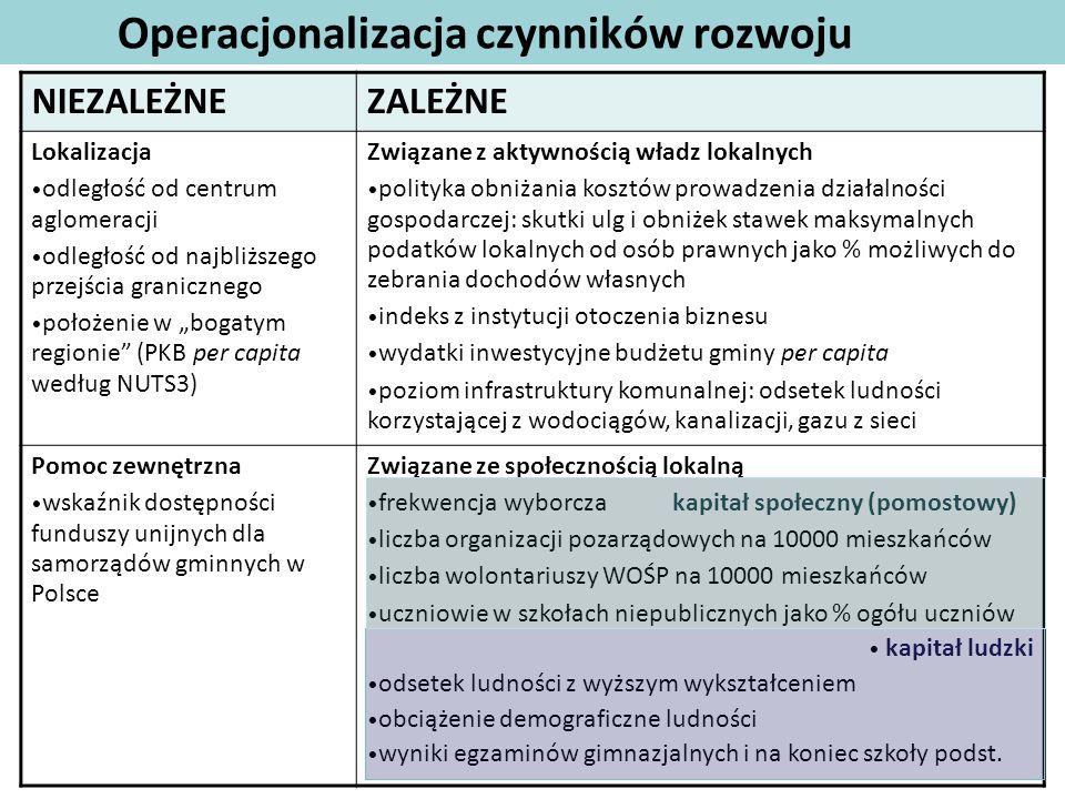 Operacjonalizacja czynników rozwoju NIEZALEŻNEZALEŻNE Lokalizacja odległość od centrum aglomeracji odległość od najbliższego przejścia granicznego poł