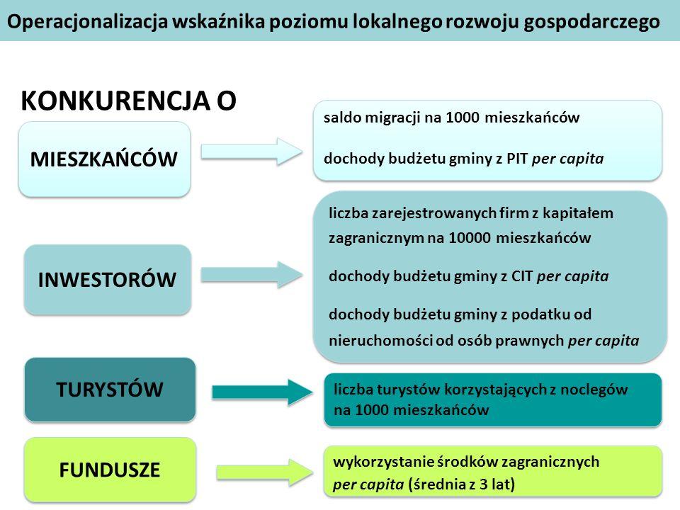 Podział na grupy Rodzaj gminy Kryteria klasyfikacjiLiczebność MAŁE - gminy wiejskie -gminy miejskie i miejsko-wiejskie do 10 tys.