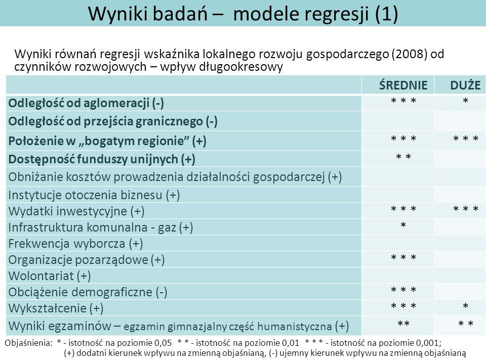 Wyniki badań – modele regresji (1) Wyniki równań regresji wskaźnika lokalnego rozwoju gospodarczego (2008) od czynników rozwojowych – wpływ długookres
