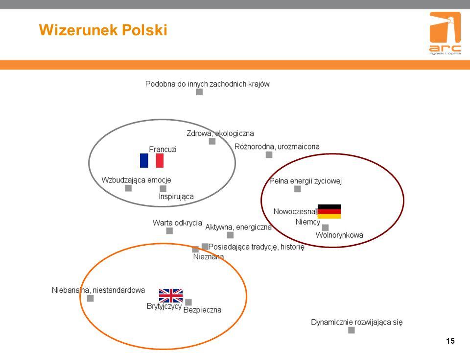 15 Wizerunek Polski