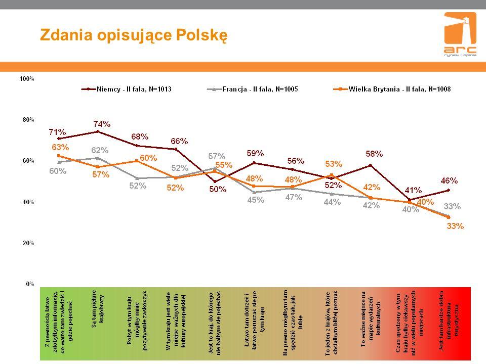Zdania opisujące Polskę