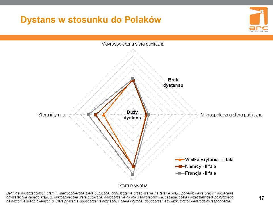 17 Dystans w stosunku do Polaków Definicje poszczególnych sfer: 1.