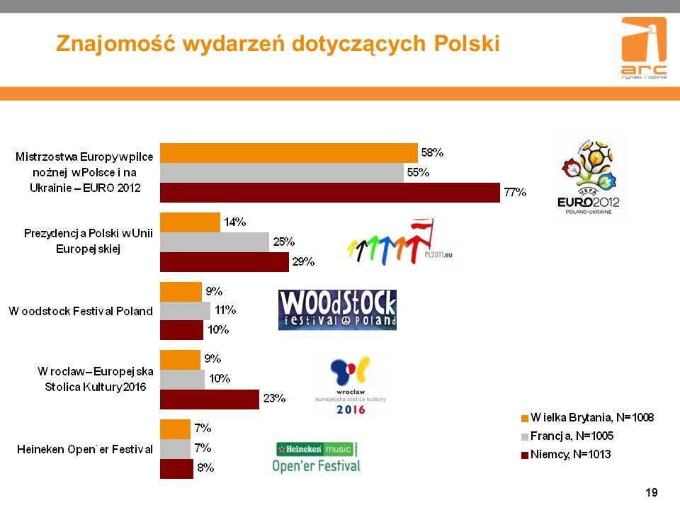 19 Znajomość wydarzeń dotyczących Polski