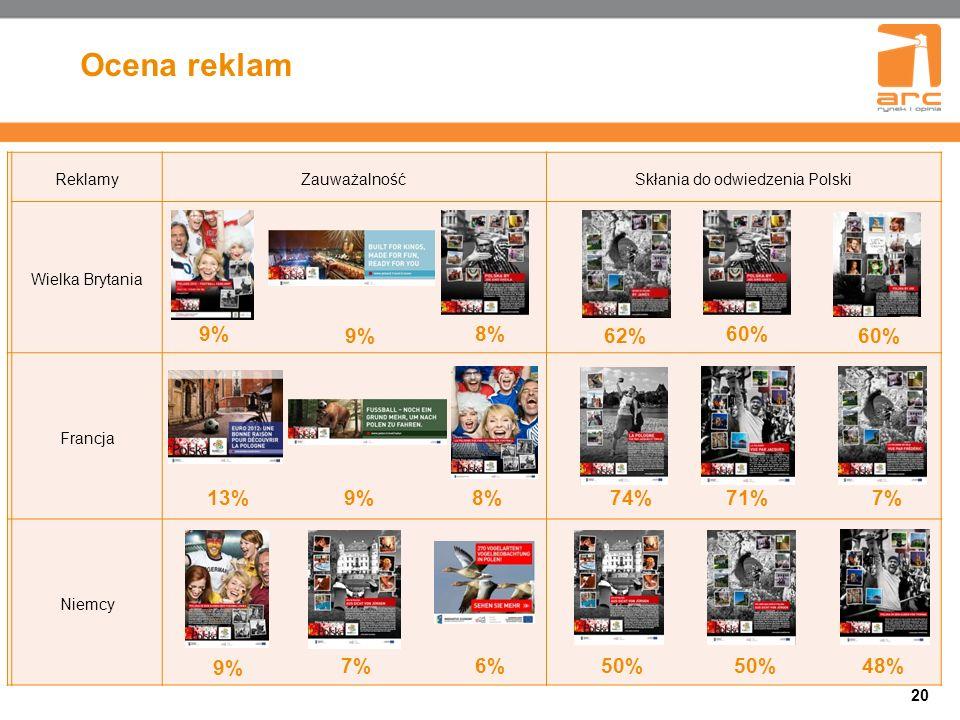 Ocena reklam 20 ReklamyZauważalnośćSkłania do odwiedzenia Polski Wielka Brytania Francja Niemcy 9% 8%60% 62%60% 13%9%8%74%71%7% 9% 7%6%50% 48%