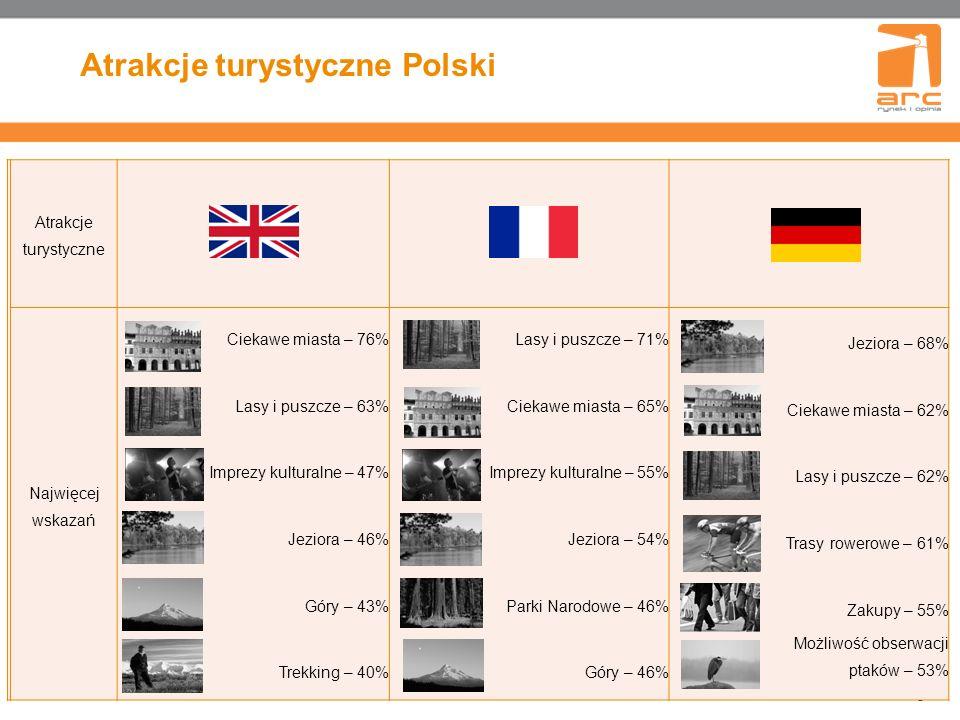 Atrakcje turystyczne Polski 8 Atrakcje turystyczne Najwięcej wskazań Ciekawe miasta – 76% Lasy i puszcze – 63% Imprezy kulturalne – 47% Jeziora – 46% Góry – 43% Trekking – 40% Lasy i puszcze – 71% Ciekawe miasta – 65% Imprezy kulturalne – 55% Jeziora – 54% Parki Narodowe – 46% Góry – 46% Jeziora – 68% Ciekawe miasta – 62% Lasy i puszcze – 62% Trasy rowerowe – 61% Zakupy – 55% Możliwość obserwacji ptaków – 53%