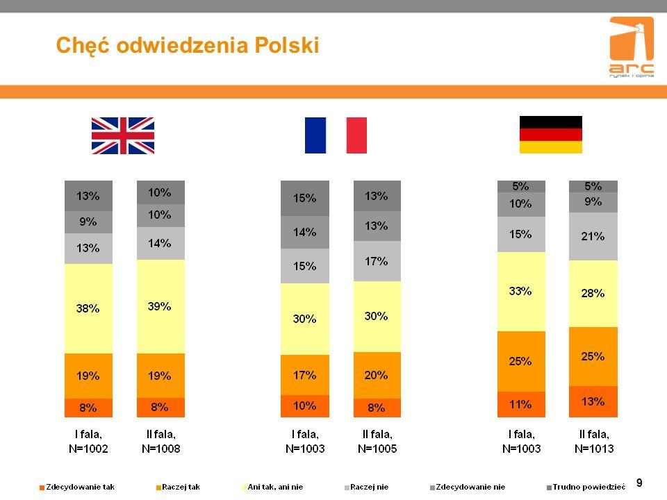 Chęć odwiedzenia Polski 9