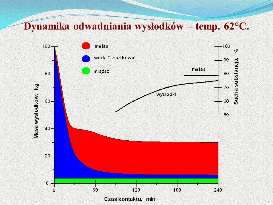 Dynamika odwadniania wysłodków – temp. 62°C.