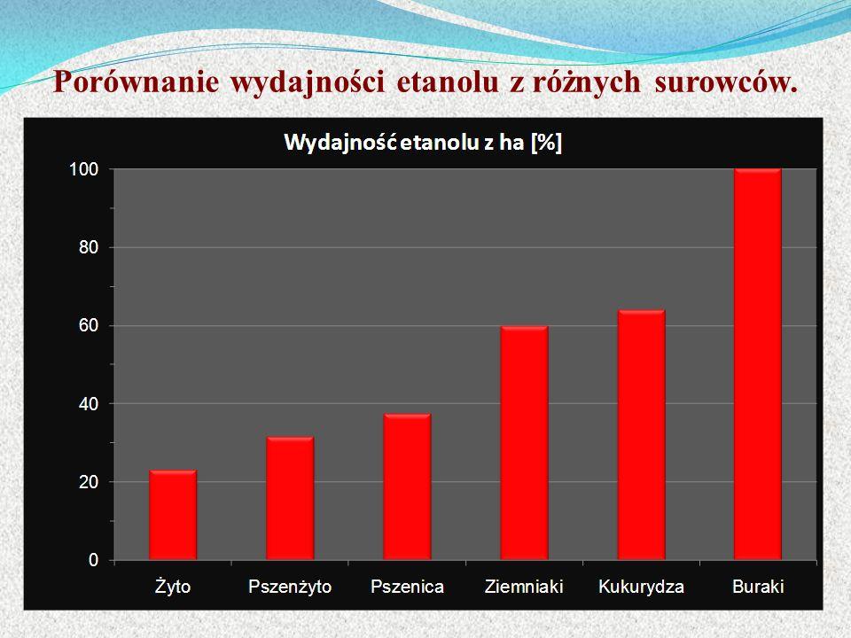 Porównanie wydajności etanolu z różnych surowców.