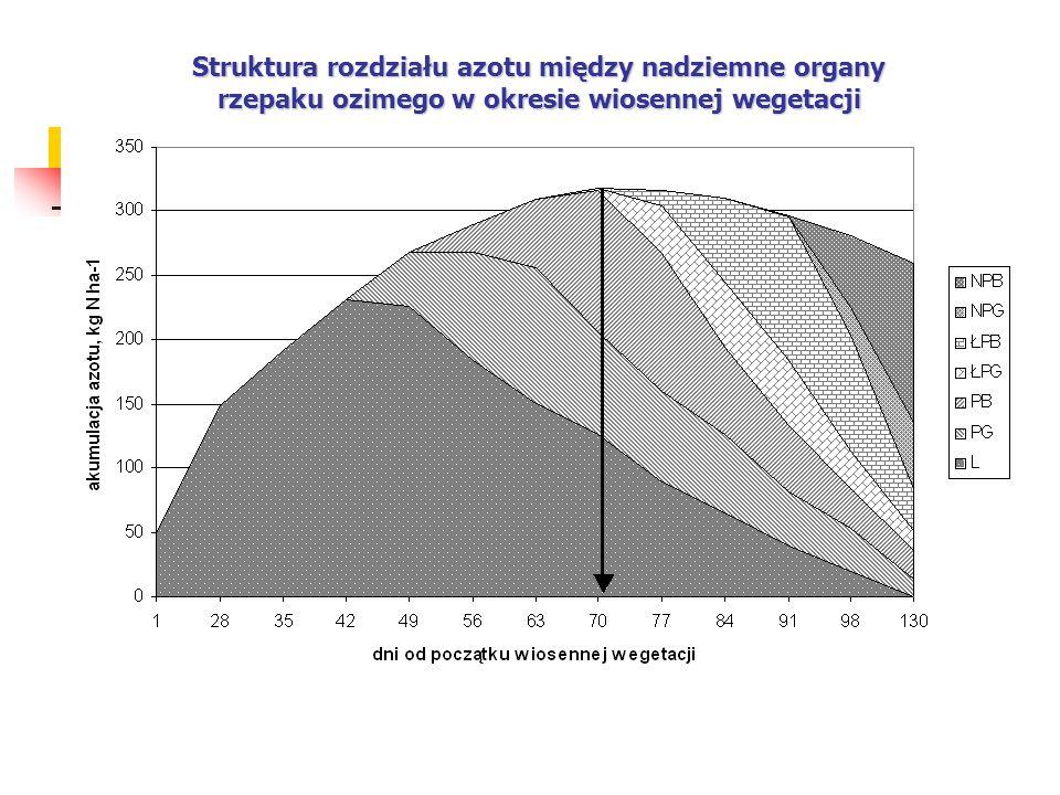 Struktura rozdziału azotu między nadziemne organy rzepaku ozimego w okresie wiosennej wegetacji