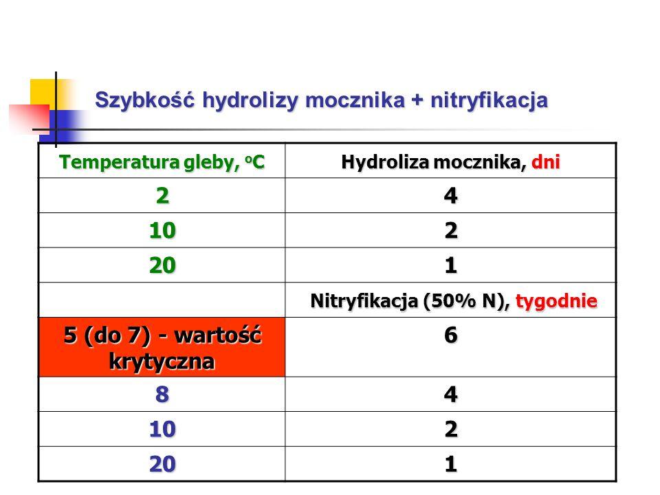 Szybkość hydrolizy mocznika + nitryfikacja Temperatura gleby, o C Hydroliza mocznika, dni 24 102 201 Nitryfikacja (50% N), tygodnie Nitryfikacja (50%