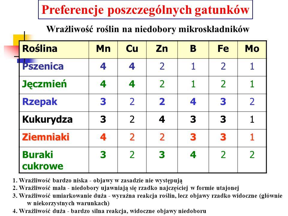 Preferencje poszczególnych gatunków RoślinaMnCuZnBFeMo Pszenica442121 Jęczmień442121 Rzepak322432 Kukurydza324331 Ziemniaki422331 Buraki cukrowe 32342