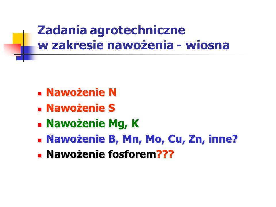 Zadania agrotechniczne w zakresie nawożenia - wiosna Nawożenie N Nawożenie N Nawożenie S Nawożenie S Nawożenie Mg, K Nawożenie Mg, K Nawożenie B, Mn,
