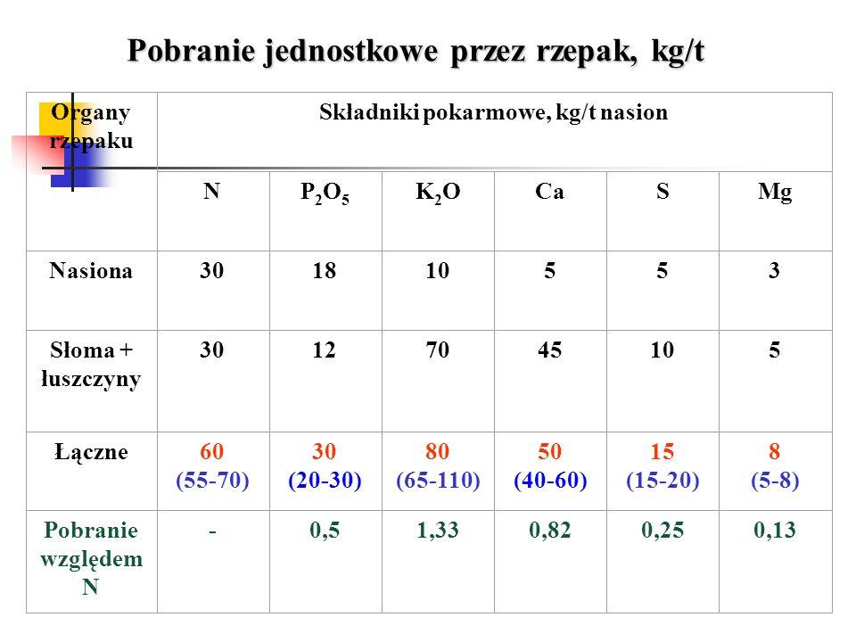 Organy rzepaku Składniki pokarmowe, kg/t nasion NP2O5P2O5 K2OK2OCaSMg Nasiona301810553 Słoma + łuszczyny 30127045105 Łączne60 (55-70) 30 (20-30) 80 (6