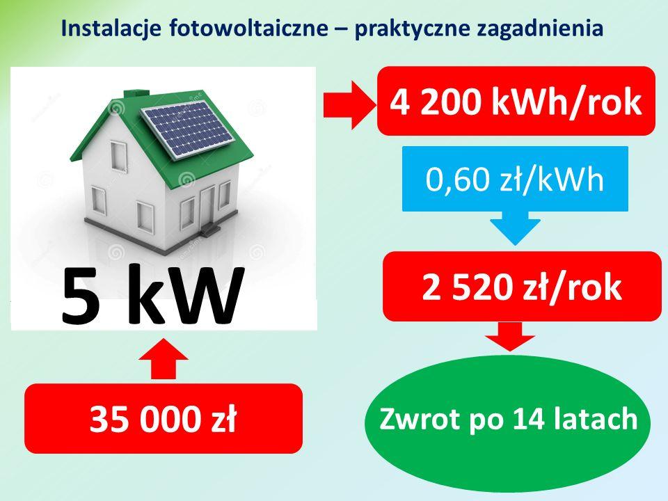 5 kW 4 200 kWh/rok 35 000 zł 0,60 zł/kWh 2 520 zł/rok Zwrot po 14 latach