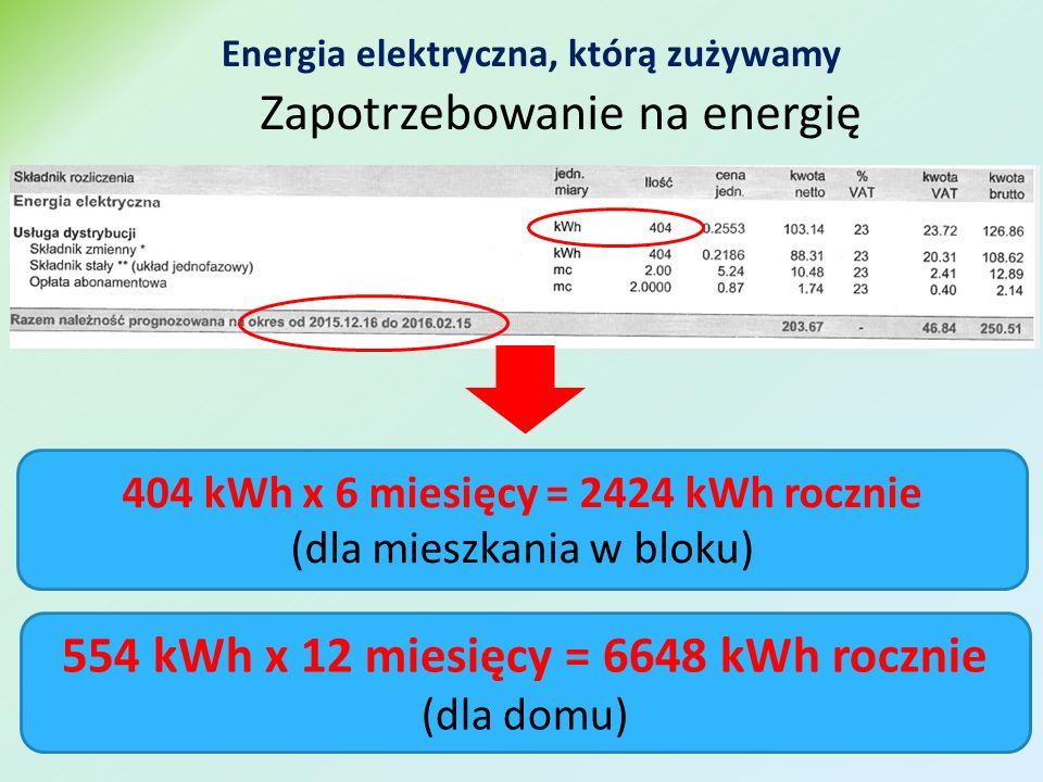 Energia elektryczna, którą zużywamy Zapotrzebowanie na energię 404 kWh x 6 miesięcy = 2424 kWh rocznie (dla mieszkania w bloku) 554 kWh x 12 miesięcy = 6648 kWh rocznie (dla domu)