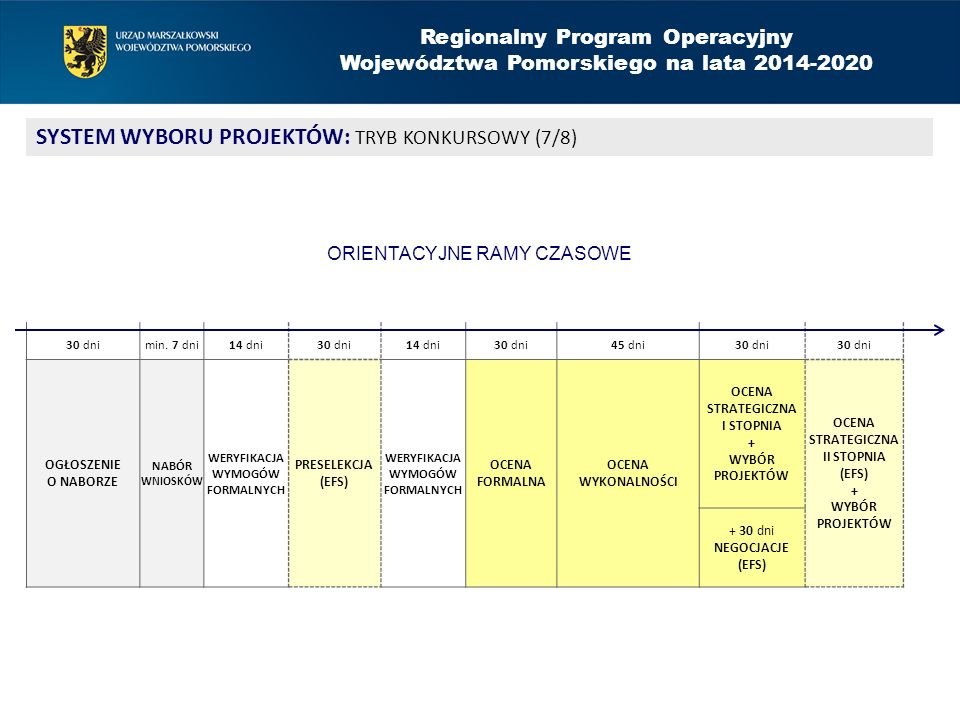 Regionalny Program Operacyjny Województwa Pomorskiego na lata 2014-2020 SYSTEM WYBORU PROJEKTÓW: TRYB KONKURSOWY (7/8) 30 dnimin. 7 dni14 dni30 dni14