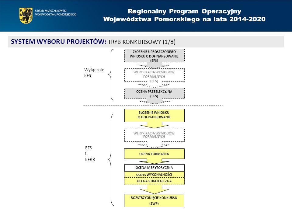 Regionalny Program Operacyjny Województwa Pomorskiego na lata 2014-2020 SYSTEM WYBORU PROJEKTÓW: TRYB KONKURSOWY (1/8) OCENA WYKONALNOŚCI ROZSTRZYGNIĘCIE KONKURSU (ZWP) ZŁOŻENIE WNIOSKU O DOFINANSOWANIE WERYFIKACJA WYMOGÓW FORMALNYCH OCENA FORMALNA OCENA MERYTORYCZNA OCENA PRESELEKCYJNA (EFS) OCENA STRATEGICZNA ZŁOŻENIE UPROSZCZONEGO WNIOSKU O DOFINANSOWANIE (EFS) WERYFIKACJA WYMOGÓW FORMALNYCH (EFS) Wyłącznie EFS i EFRR