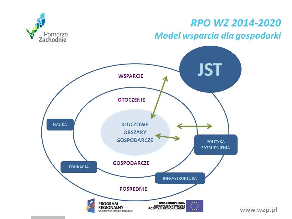 www.wzp.p l KLUCZOWE OBSZARY GOSPODARCZE OTOCZENIE GOSPODARCZE JST INFRASTRUKTURA EDUKACJA POLITYKA ZATRUDNIENIA NAUKA WSPARCIE POŚREDNIE RPO WZ 2014-2020 Model wsparcia dla gospodarki