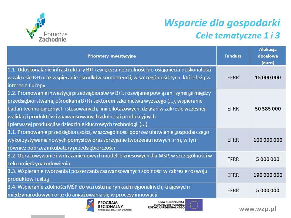www.wzp.p l Priorytety inwestycyjneFundusz Alokacja docelowa (euro) 1.1.