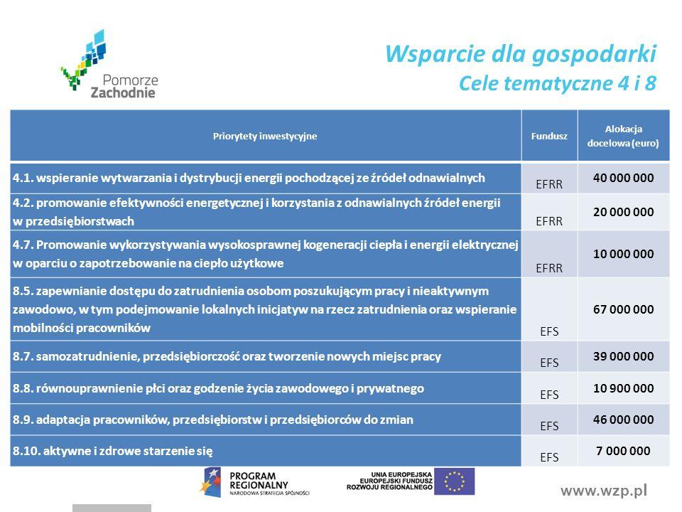www.wzp.p l Priorytety inwestycyjneFundusz Alokacja docelowa (euro) 4.1.