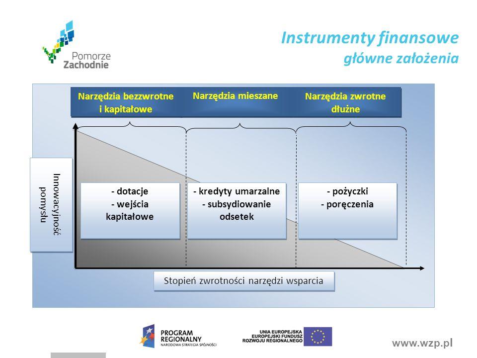 www.wzp.p l Innowacyjność pomysłu Stopień zwrotności narzędzi wsparcia - dotacje - wejścia kapitałowe - dotacje - wejścia kapitałowe - kredyty umarzalne - subsydiowanie odsetek - kredyty umarzalne - subsydiowanie odsetek - pożyczki - poręczenia - pożyczki - poręczenia Narzędzia bezzwrotne i kapitałowe Narzędzia mieszane Narzędzia zwrotne dłużne Instrumenty finansowe główne założenia
