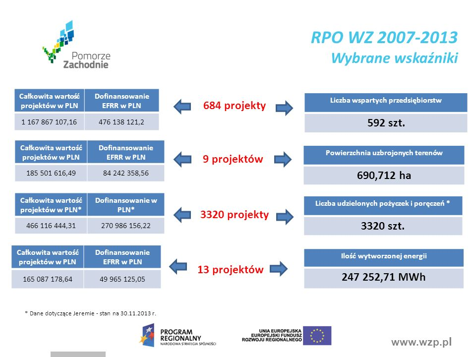 www.wzp.p l Całkowita wartość projektów w PLN Dofinansowanie EFRR w PLN 185 501 616,49 84 242 358,56 Powierzchnia uzbrojonych terenów 690,712 ha 9 projektów Całkowita wartość projektów w PLN Dofinansowanie EFRR w PLN 1 167 867 107,16476 138 121,2 684 projekty Liczba wspartych przedsiębiorstw 592 szt.