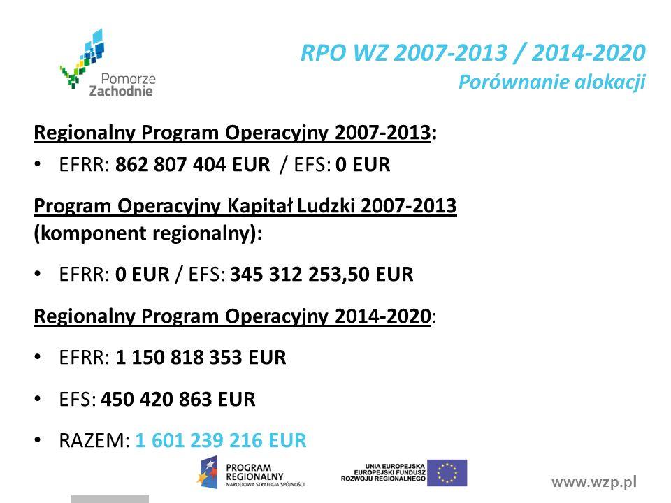 www.wzp.p l RPO WZ 2007-2013 / 2014-2020 Porównanie alokacji Regionalny Program Operacyjny 2007-2013: EFRR: 862 807 404 EUR / EFS: 0 EUR Program Operacyjny Kapitał Ludzki 2007-2013 (komponent regionalny): EFRR: 0 EUR / EFS: 345 312 253,50 EUR Regionalny Program Operacyjny 2014-2020: EFRR: 1 150 818 353 EUR EFS: 450 420 863 EUR RAZEM: 1 601 239 216 EUR