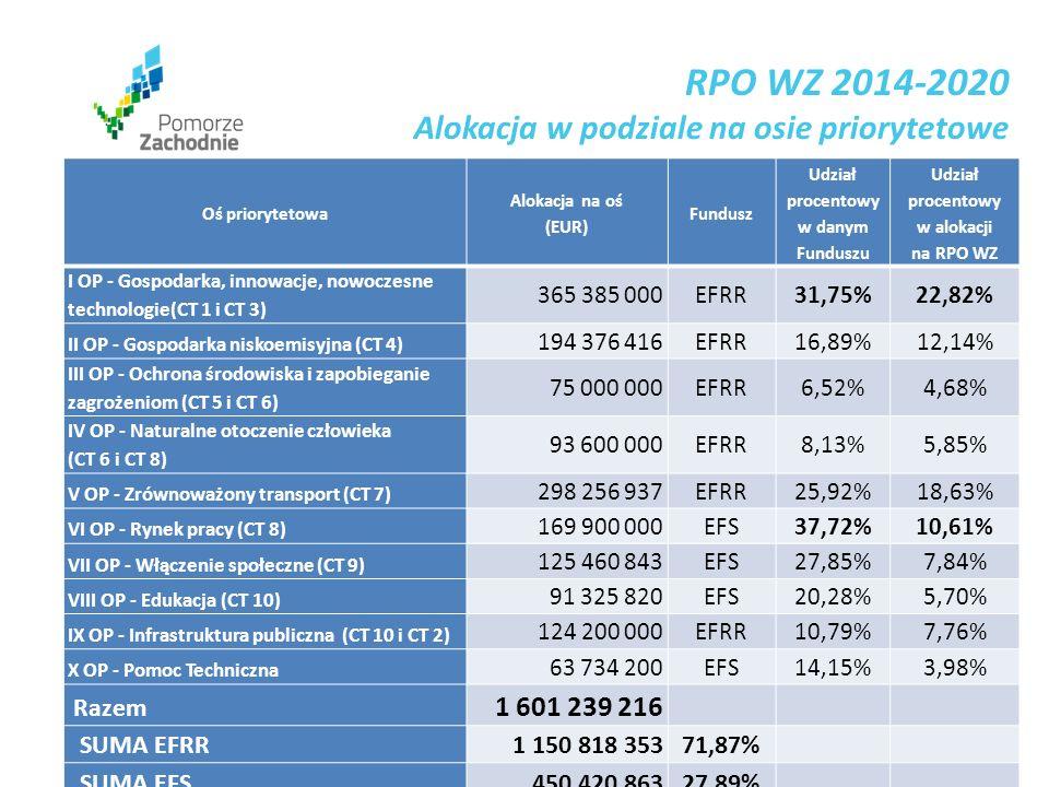 www.wzp.p l Oś priorytetowa Alokacja na oś (EUR) Fundusz Udział procentowy w danym Funduszu Udział procentowy w alokacji na RPO WZ I OP - Gospodarka, innowacje, nowoczesne technologie(CT 1 i CT 3) 365 385 000EFRR31,75%22,82% II OP - Gospodarka niskoemisyjna (CT 4) 194 376 416EFRR16,89%12,14% III OP - Ochrona środowiska i zapobieganie zagrożeniom (CT 5 i CT 6) 75 000 000EFRR6,52%4,68% IV OP - Naturalne otoczenie człowieka (CT 6 i CT 8) 93 600 000EFRR8,13%5,85% V OP - Zrównoważony transport (CT 7) 298 256 937EFRR25,92%18,63% VI OP - Rynek pracy (CT 8) 169 900 000EFS37,72%10,61% VII OP - Włączenie społeczne (CT 9) 125 460 843EFS27,85%7,84% VIII OP - Edukacja (CT 10) 91 325 820EFS20,28%5,70% IX OP - Infrastruktura publiczna (CT 10 i CT 2) 124 200 000EFRR10,79%7,76% X OP - Pomoc Techniczna 63 734 200EFS14,15%3,98% Razem 1 601 239 216 SUMA EFRR 1 150 818 35371,87% SUMA EFS 450 420 86327,89% RPO WZ 2014-2020 Alokacja w podziale na osie priorytetowe