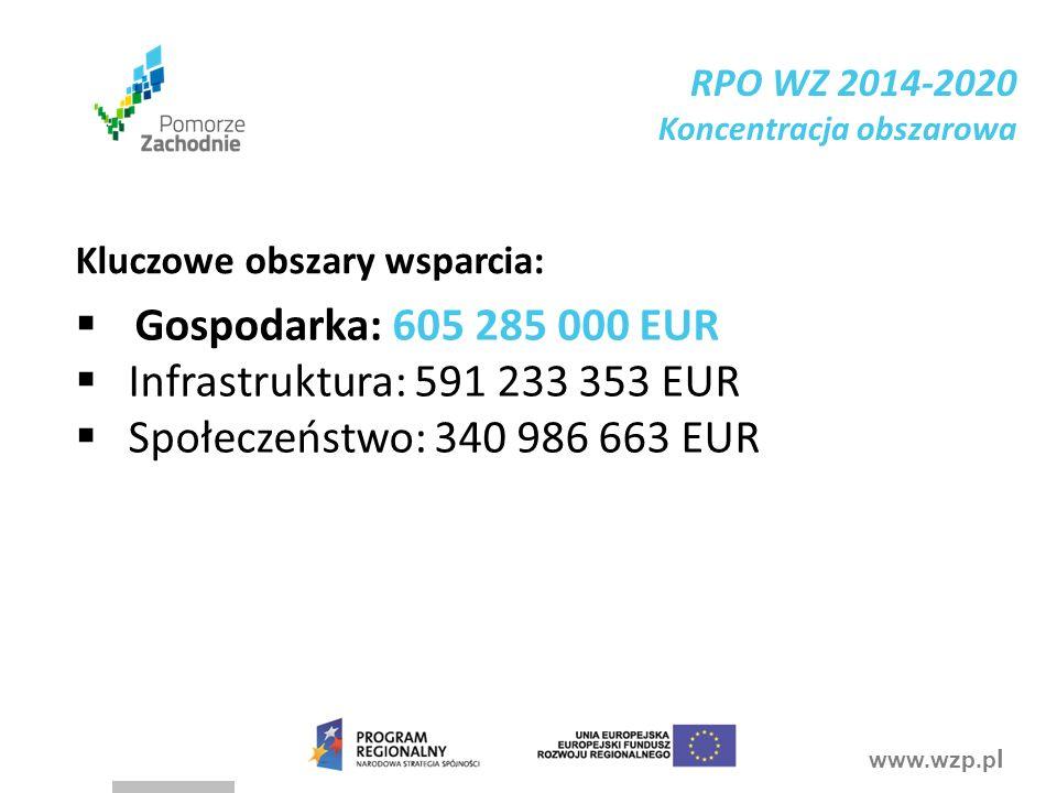 www.wzp.p l  Gospodarka: 605 285 000 EUR  Infrastruktura: 591 233 353 EUR  Społeczeństwo: 340 986 663 EUR Kluczowe obszary wsparcia: RPO WZ 2014-2020 Koncentracja obszarowa