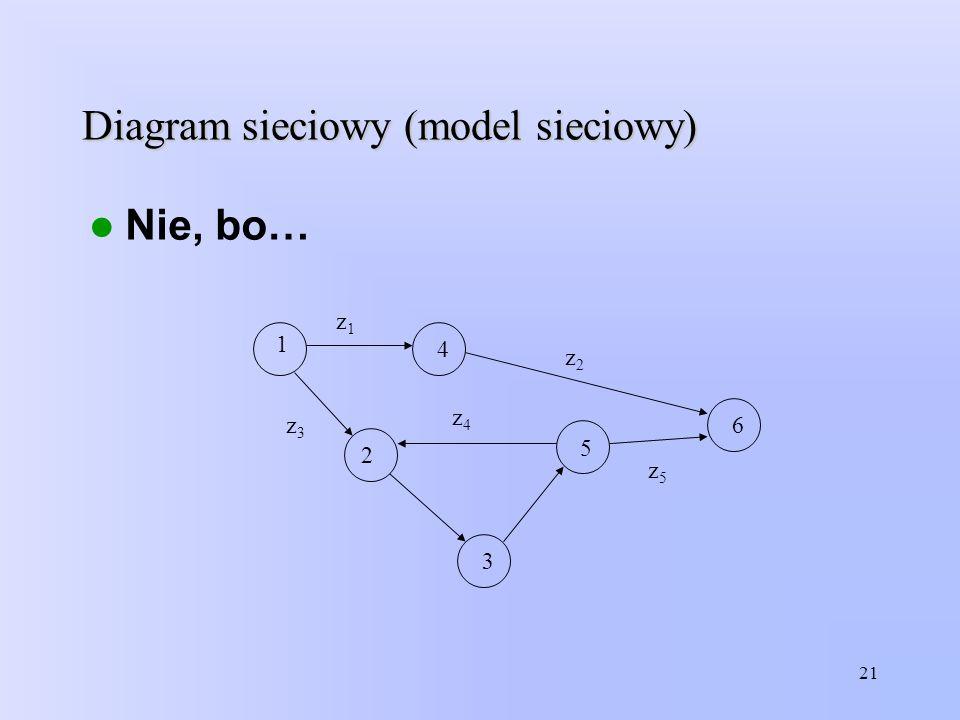 Diagram sieciowy (model sieciowy) Nie, bo… 21 1 5 4 2 3 6 z1z1 z4z4 z3z3 z2z2 z5z5