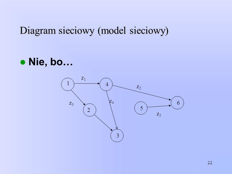 Diagram sieciowy (model sieciowy) 22 Nie, bo… 1 5 4 2 3 6 z1z1 z4z4 z3z3 z2z2 z5z5