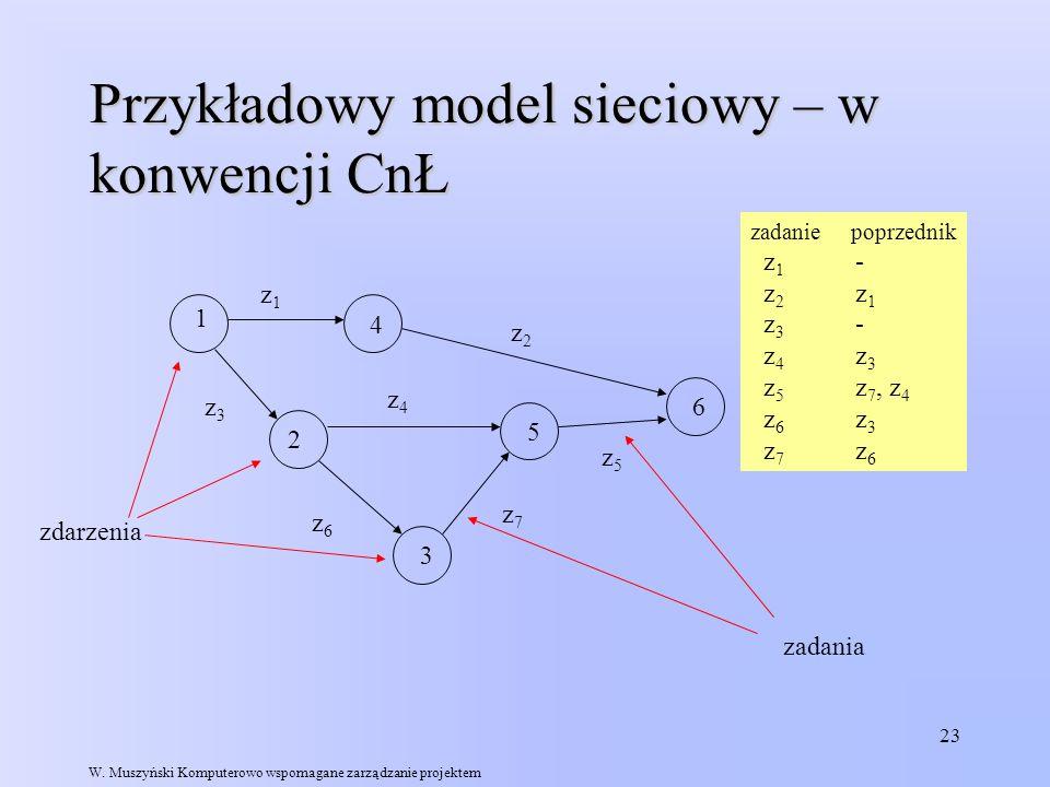 23 Przykładowy model sieciowy – w konwencji CnŁ 1 5 4 2 3 6 z1z1 z4z4 z3z3 z2z2 z5z5 z6z6 z7z7 zdarzenia zadania zadanie poprzednik z 1 - z 2 z 1 z 3