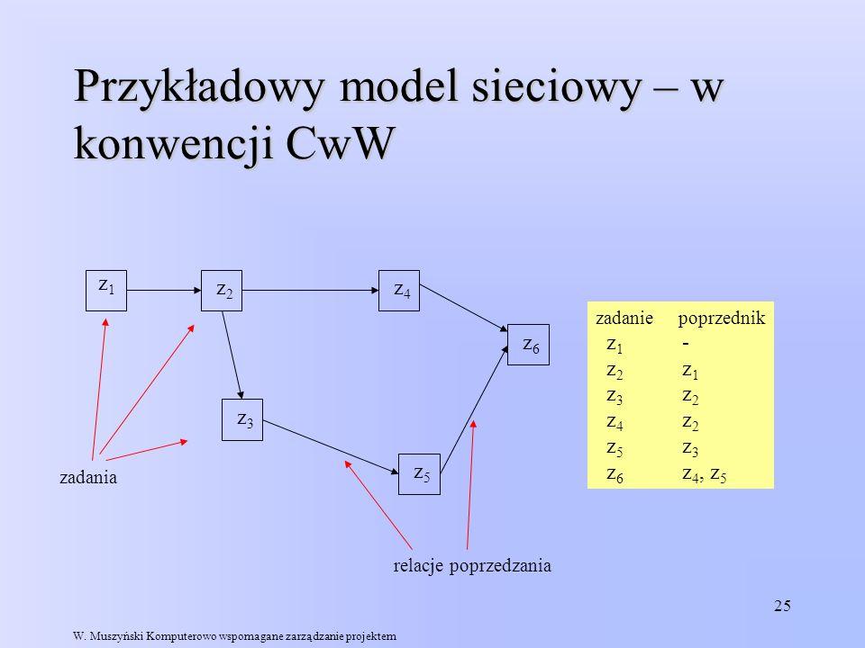 25 Przykładowy model sieciowy – w konwencji CwW z1z1 z3z3 z6z6 z4z4 z2z2 z5z5 zadanie poprzednik z 1 - z 2 z 1 z 3 z 2 z 4 z 2 z 5 z 3 z 6 z 4, z 5 za