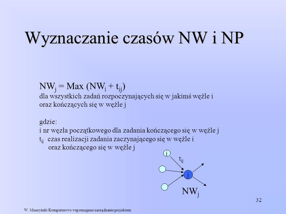 32 Wyznaczanie czasów NW i NP NW j = Max (NW i + t ij ) dla wszystkich zadań rozpoczynających się w jakimś węźle i oraz kończących się w węźle j gdzie
