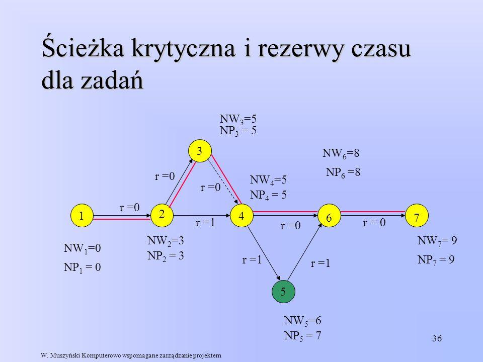 36 Ścieżka krytyczna i rezerwy czasu dla zadań 1 5 4 3 r =0 r =1 r =0 NW 1 =0 NW 3 =5 NW 2 =3 NW 5 =6 NW 4 =5 NW 6 =8 NW 7 = 9 2 67 NP 7 = 9 NP 6 =8 N
