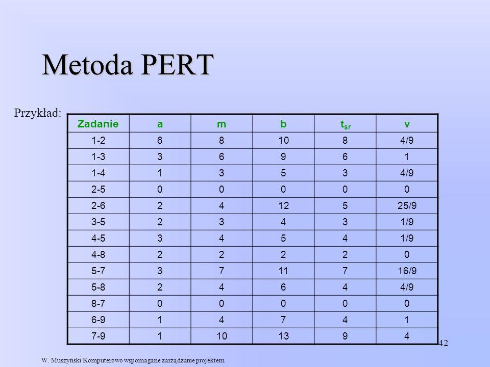 42 Metoda PERT Przykład: Zadanieambt sr v 1-2681084/9 1-336961 1-413534/9 2-500000 2-62412525/9 3-523431/9 4-534541/9 4-822220 5-73711716/9 5-824644/9