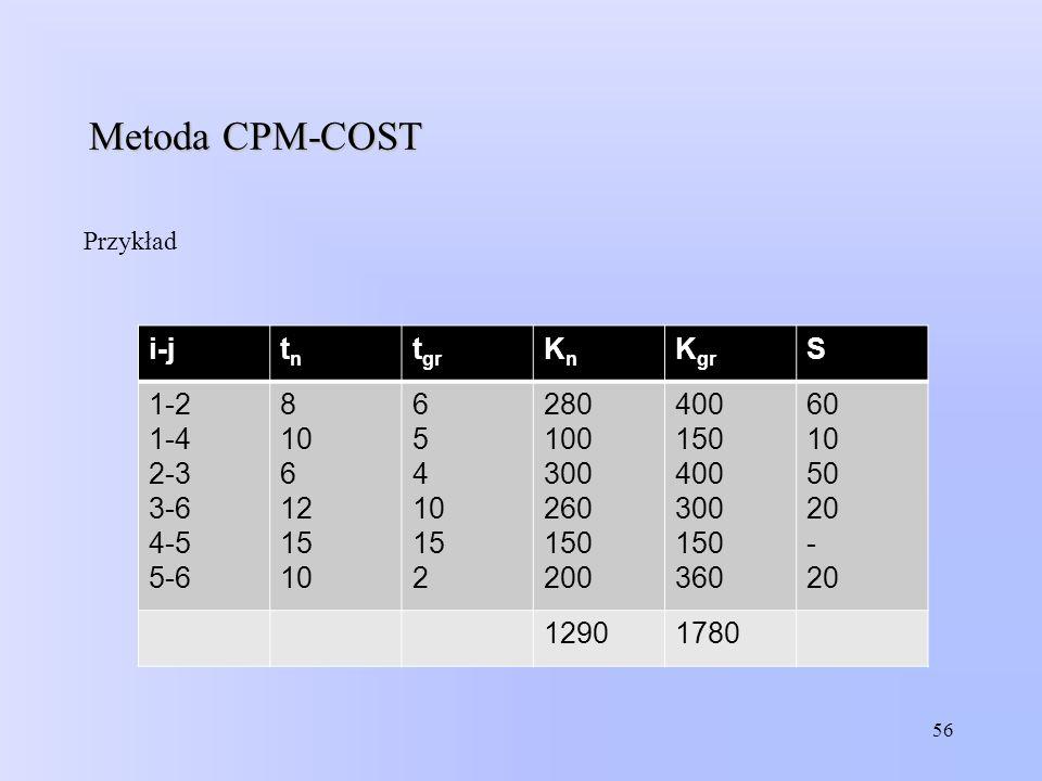 56 Metoda CPM-COST Przykład i-jtntn t gr KnKn K gr S 1-2 1-4 2-3 3-6 4-5 5-6 8 10 6 12 15 10 6 5 4 10 15 2 280 100 300 260 150 200 400 150 400 300 150
