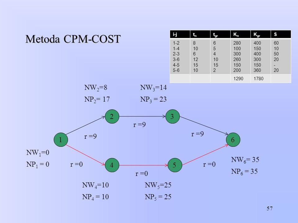 Metoda CPM-COST i-jtntn t gr KnKn K gr S 1-2 1-4 2-3 3-6 4-5 5-6 8 10 6 12 15 10 6 5 4 10 15 2 280 100 300 260 150 200 400 150 400 300 150 360 60 10 5