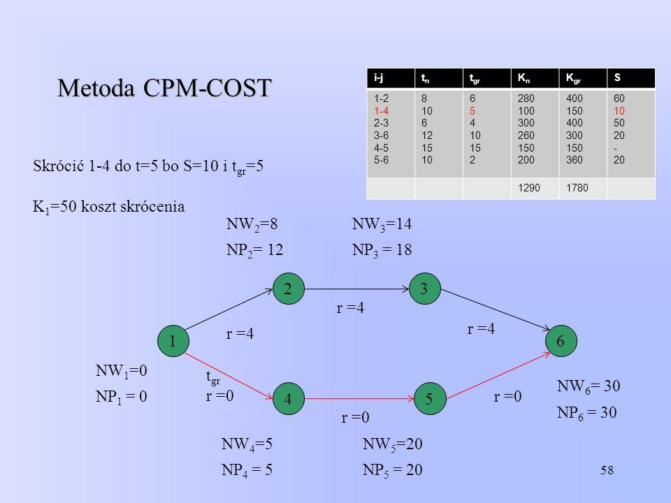 58 Metoda CPM-COST i-jtntn t gr KnKn K gr S 1-2 1-4 2-3 3-6 4-5 5-6 8 10 6 12 15 10 6 5 4 10 15 2 280 100 300 260 150 200 400 150 400 300 150 360 60 1
