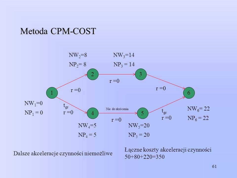 61 Metoda CPM-COST Łączne koszty akceleracji czynności 50+80+220=350 Dalsze akceleracje czynności niemożliwe 1 23 6 45 NW 1 =0 NP 1 = 0 NW 2 =8 NP 2 =