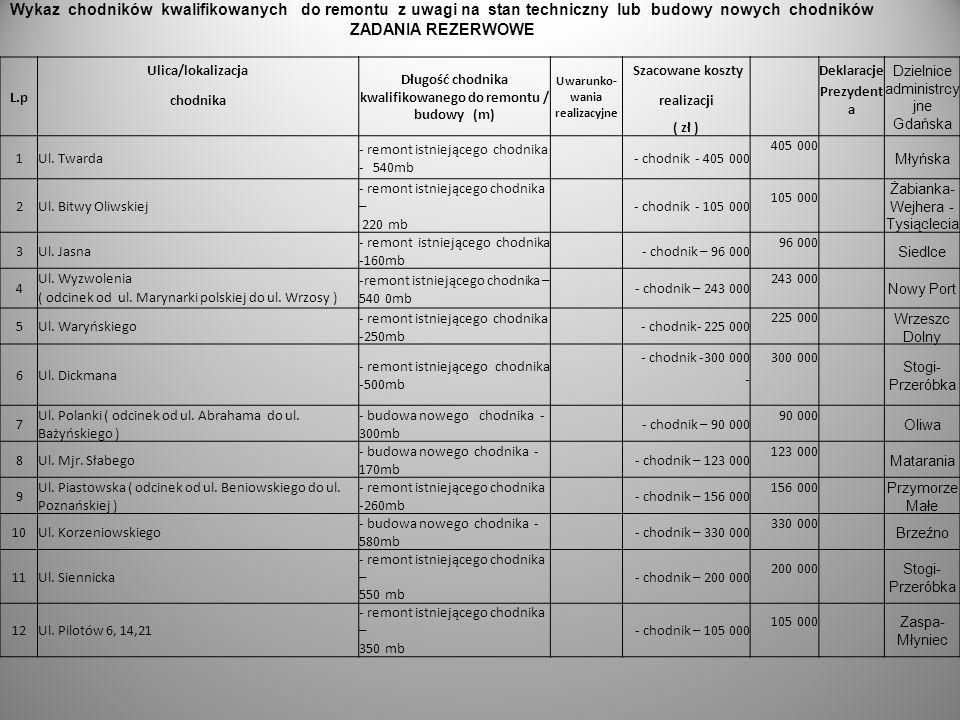 Wykaz chodników kwalifikowanych do remontu z uwagi na stan techniczny lub budowy nowych chodników ZADANIA REZERWOWE L.p Ulica/lokalizacja Długość chodnika kwalifikowanego do remontu / budowy (m) Uwarunko- wania realizacyjne Szacowane koszty Deklaracje Dzielnice administrcy jne Gdańska chodnikarealizacji Prezydent a ( zł ) 1Ul.