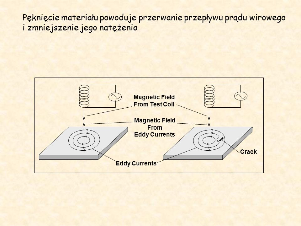 Magnetic Field From Test Coil Magnetic Field From Eddy Currents Eddy Currents Crack Pęknięcie materiału powoduje przerwanie przepływu prądu wirowego i zmniejszenie jego natężenia